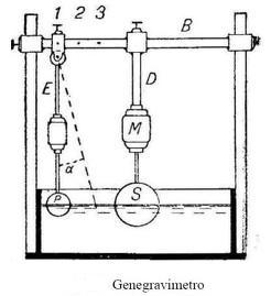 genegravimetro